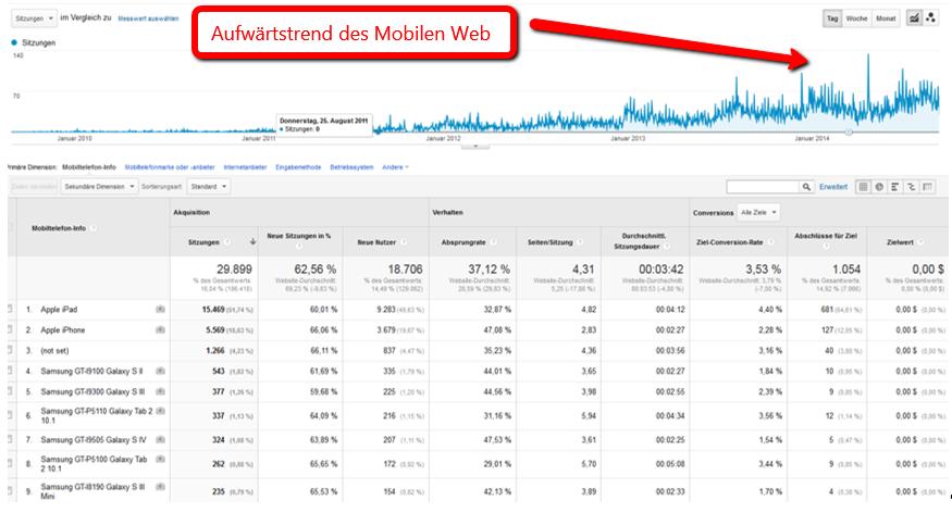 Das Mobile Web im Dauerboom