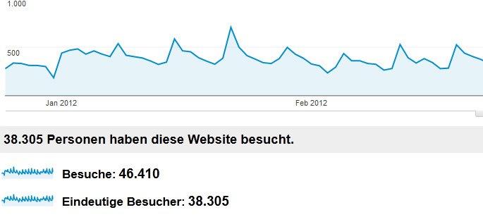 Höhere Besucherzahlen auf die Internetseite